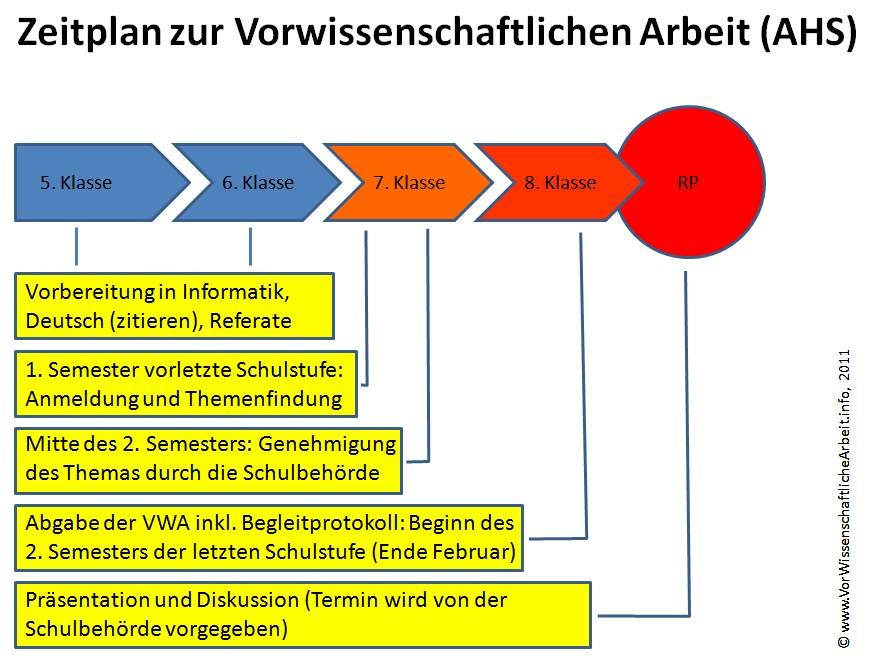 Unterrichtsmaterial « Categories « VorWissenschaftliche Arbeit .Info ...