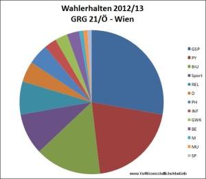 201213-VWA-Wahlverhalten-GRG-21-Wien